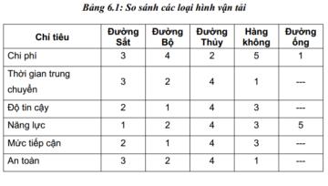 Vai trò, các loại hình vận tải và phương pháp đánh giá nhà vận tải